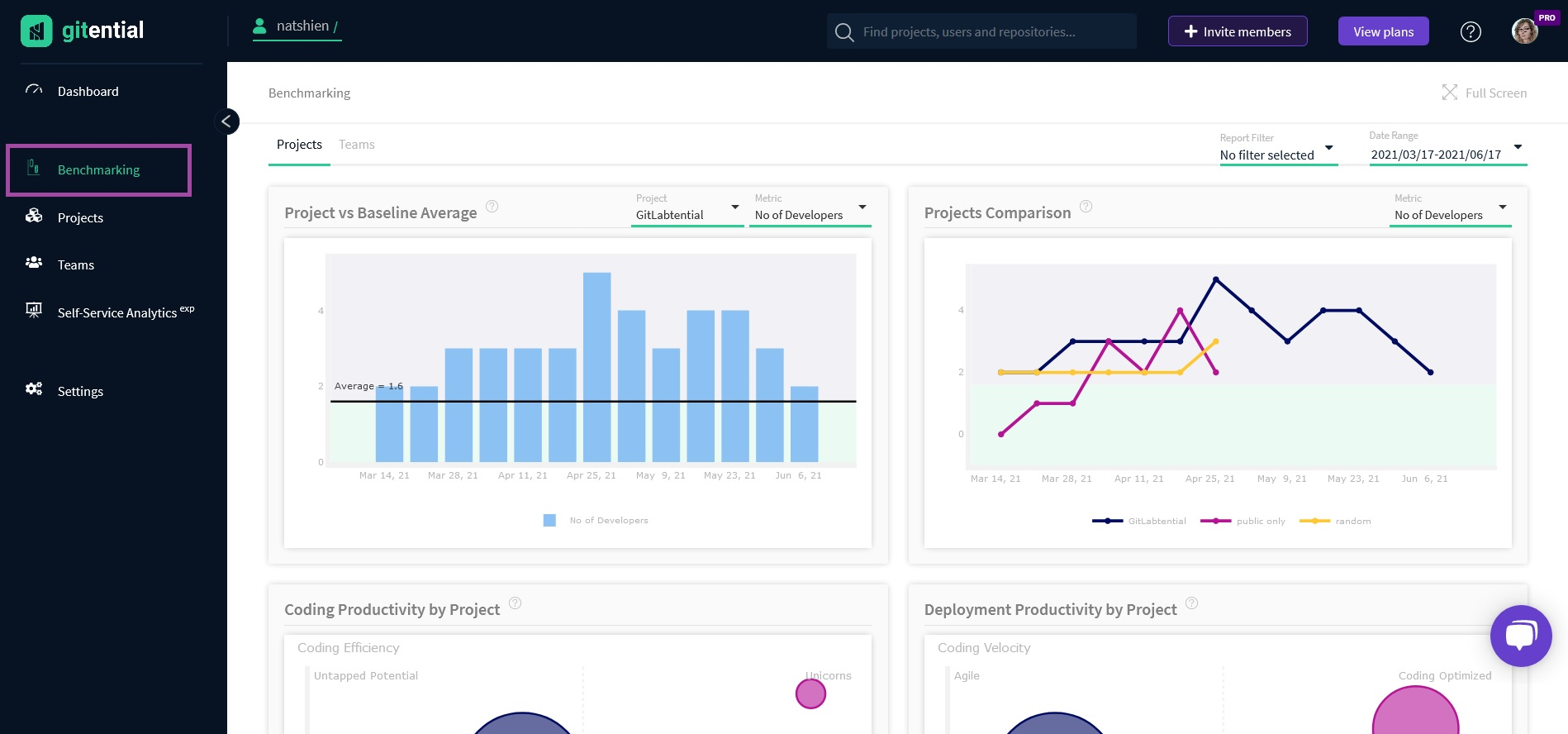 One-click project refresh, real-time status check, benchmarking view for cross-project comparison