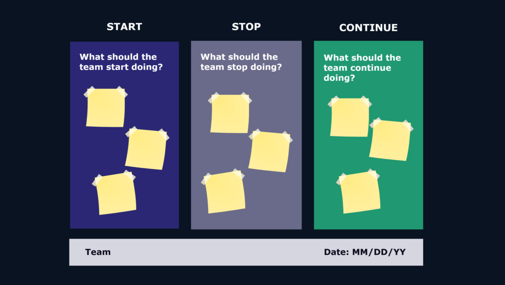 The Start-Stop-Continue Retrospective Format