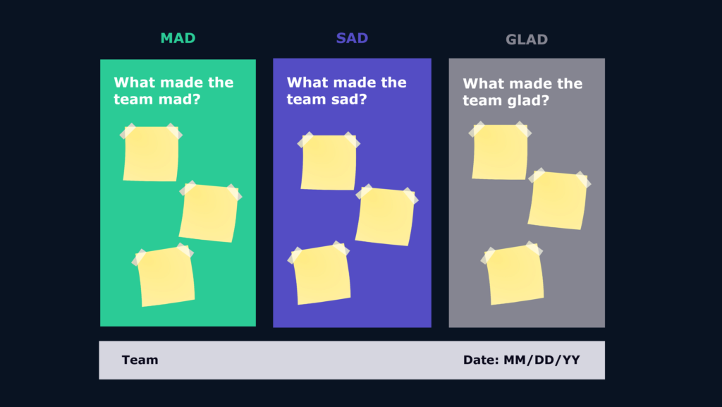The Mad-Sad-Glad Retrospective Format