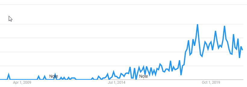 Search Volume for OKRS on Google Trends: