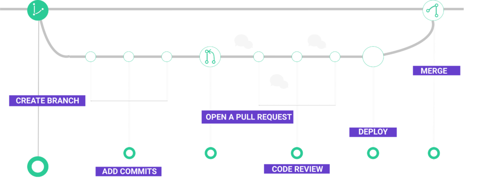 How GitHub Pull Requests Fit the Development Process